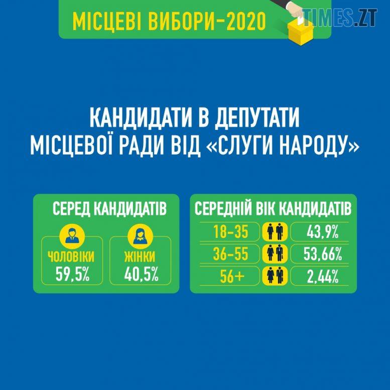 NEW 03 INFO ELECTION 2020 01 e1601565988309 - Нові обличчя «Слуги Народу»— нокаут для старої політичної системи Житомира