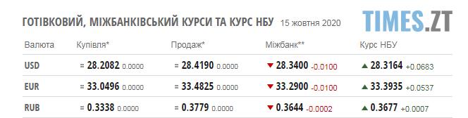 Screenshot 1 10 - Паливні ціни на заправках у Житомирській області та курси валют на четвер, 15 жовтня
