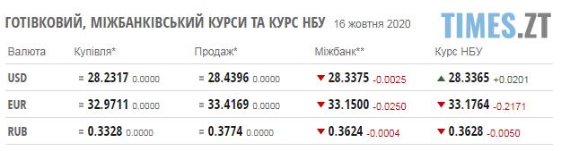 Screenshot 1 11 - Паливні ціни на заправках Житомирщини та курс валют на 16 жовтня