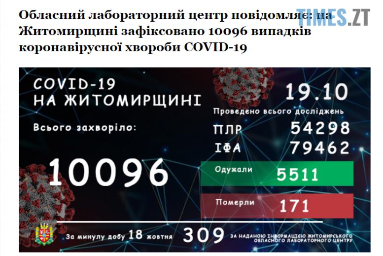 Screenshot 1 13 e1603090082537 - Кількість захворілих коронавірусом жителів Житомирщини знову зросла – за добу інфікувалися 309 осіб