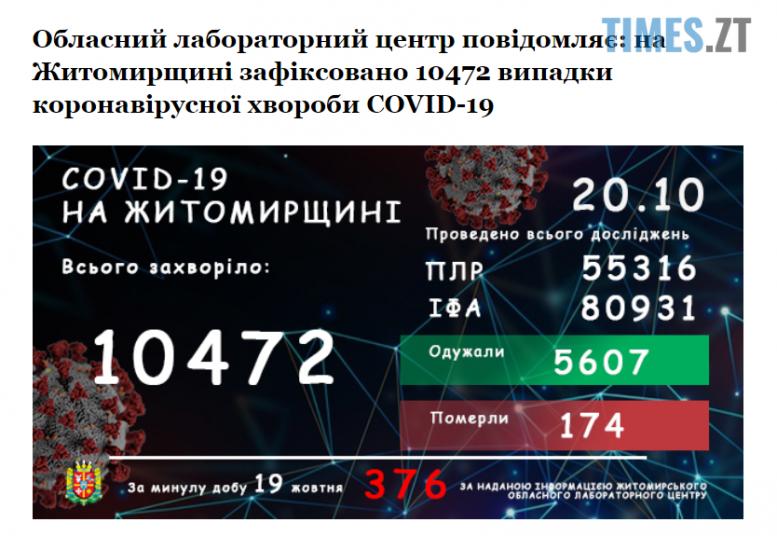 Screenshot 1 14 e1603175877424 - Новий коронавірусний антирекорд на Житомирщині: за останню добу інфікувалися 376 людей