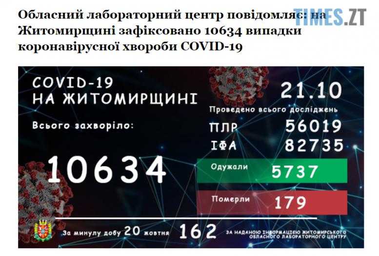 Screenshot 1 15 e1603266489144 - На Житомирщині за останню добу коронавірусом інфікувалися 162 жителя