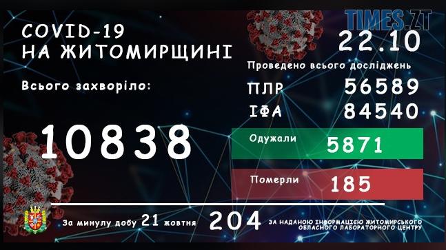 Screenshot 1 16 - На Житомирщині за останню добу коронавірус діагностували у ще 204 жителів