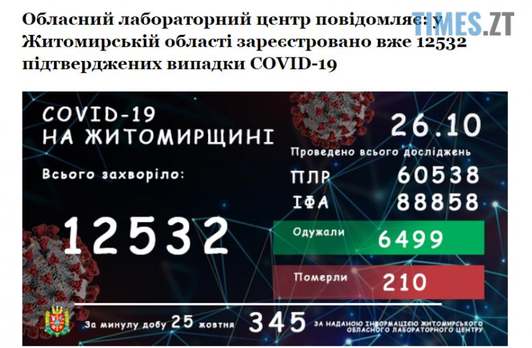 Screenshot 1 18 e1603697557262 - Коронавірусна статистика на Житомирщині: за добу 345 випадків захворювання