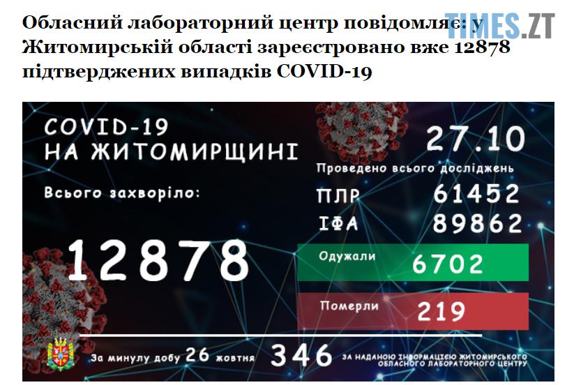Screenshot 1 19 - Коронавірусна статистика на Житомирщині: за добу 346 випадків захворювання
