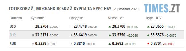 Screenshot 1 20 - Паливні ціни на заправках Житомирщини та курс валют на 28 жовтня
