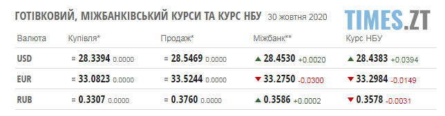 Screenshot 1 22 - Паливні ціни на заправках в Житомирській області та курс валют на 30 жовтня