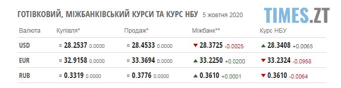 Screenshot 1 3 - Паливні ціни на заправках у Житомирській області та курс валют 5 жовтня
