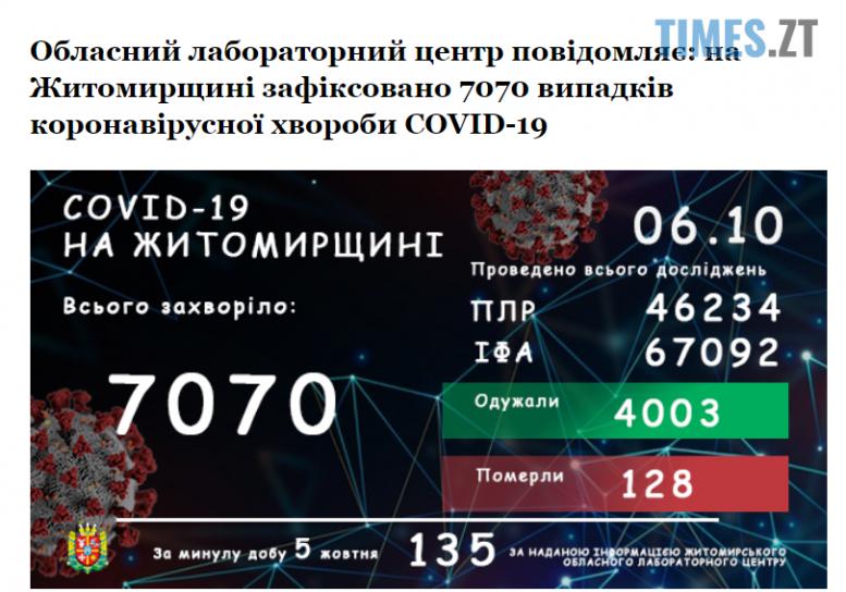 Screenshot 1 4 e1601967631427 - За добу від коронавірусу померли семеро жителів Житомирщини, ще 135 захворіли