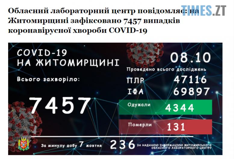 """Screenshot 1 6 e1602144359945 - На Житомирщині кількість захворілих коронавірусом упродовж минулої доби знову """"перевалила"""" за дві сотні"""