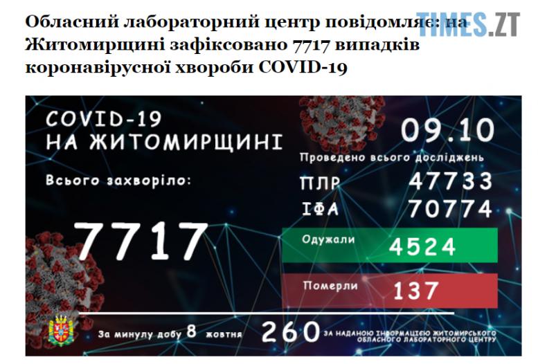 Screenshot 1 7 e1602226601492 - У Житомирській області covid-19 виявили у ще 260 жителів