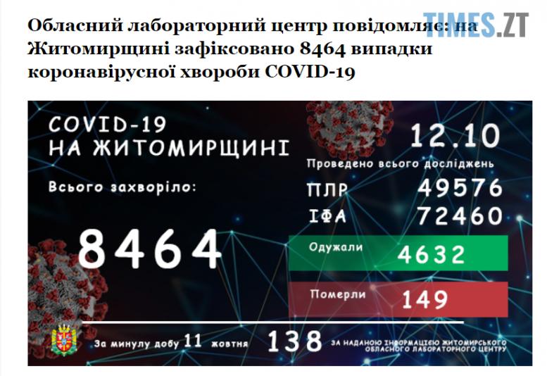 Screenshot 1 8 e1602487556112 - На Житомирщині ще 138 захворілих на covid-19 і п`ятеро померлих за добу