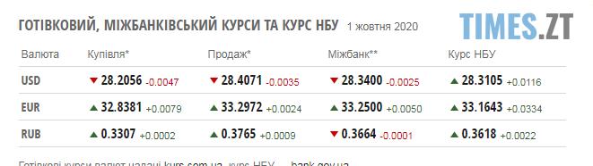 Screenshot 2 1 - Гривня продовжує падати: курс валют у перший день жовтня