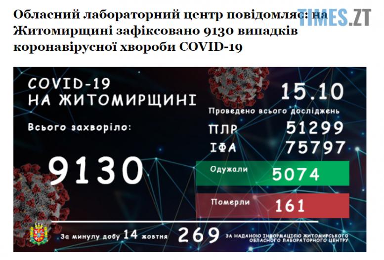 Screenshot 2 10 e1602745972460 - На Житомирщині зареєстровано ще 269 інфікованих коронавірусом за минулу добу