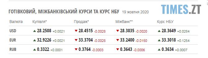 Screenshot 2 11 - Паливні ціни та курси валют на 19 жовтня