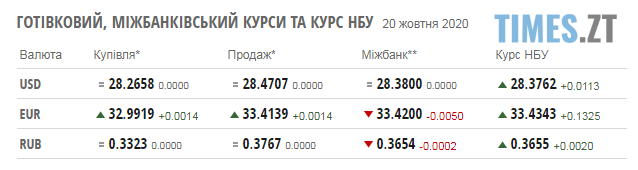 Screenshot 2 12 - Паливні ціни та курс валют на 20 жовтня: гривня продовжує падіння
