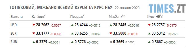 Screenshot 2 14 - Паливні ціни та курс валют на 22 жовтня