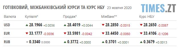 Screenshot 2 15 - Паливні ціни на заправках Житомирщини та курс валют на 23 жовтня