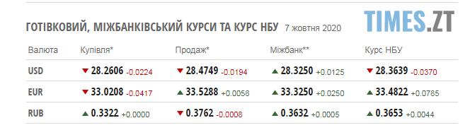 Screenshot 2 5 - Паливні ціни на заправках в Житомирській області та курс валют у середу, 7 жовтня
