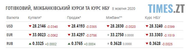 Screenshot 2 6 - Паливні ціни на заправках Житомирщини та курс валют у четвер, 8 жовтня