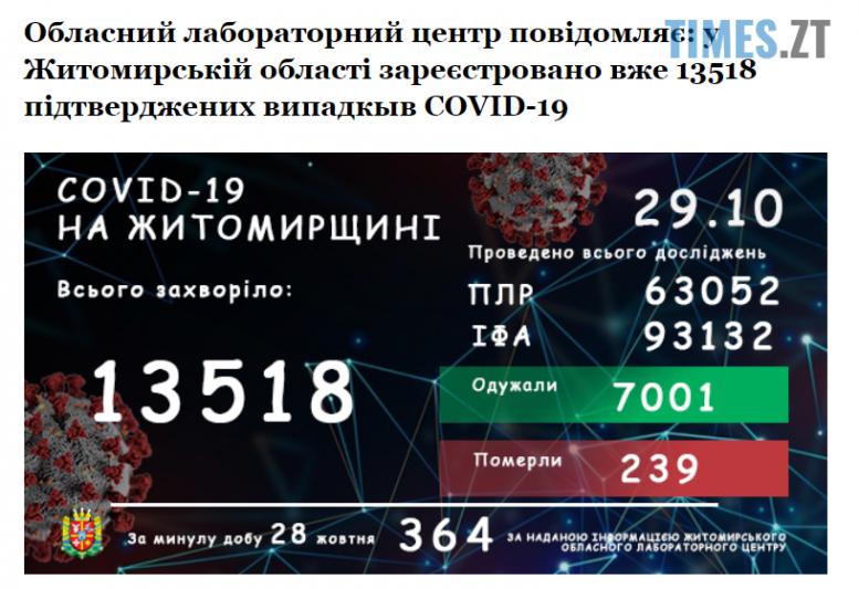 Screenshot 3 19 e1603960139587 - Коронавірусна статистика на Житомирщині: за добу виявили 364 випадка захворювання