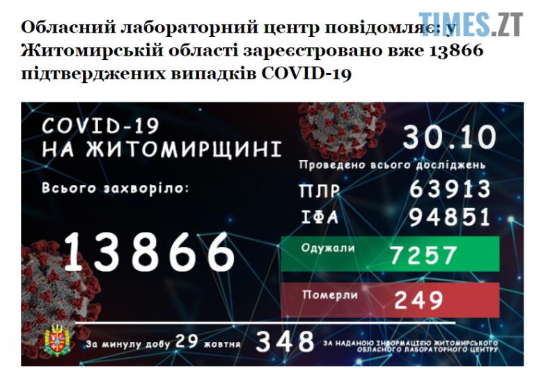 Screenshot 3 20 e1604047481809 - За добу на Житомирщині зареєстрували ще 348 випадків інфікування