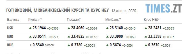 Screenshot 3 9 - Паливні ціни на заправках Житомирщини та курс валют 13 жовтня