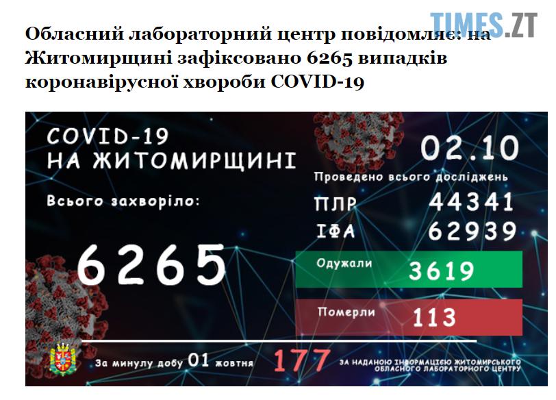 p zda - 177 інфікованих за добу: коронавірусна статистика на Житомирщині вражає