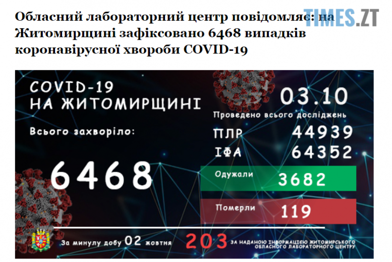 taddam e1601712678890 - Понад дві сотні захворілих і шестеро померлих: коронавірусна статистика на Житомирщині
