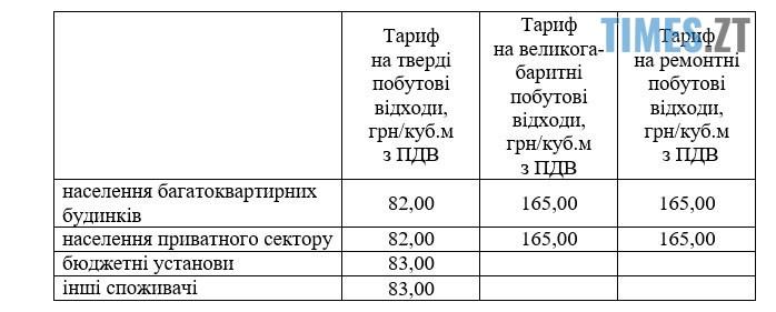 5fb6703d05432 original w859 h569 - У Житомирі тарифи на вивезення сміття дозволять встановити новому виконавцю послуг