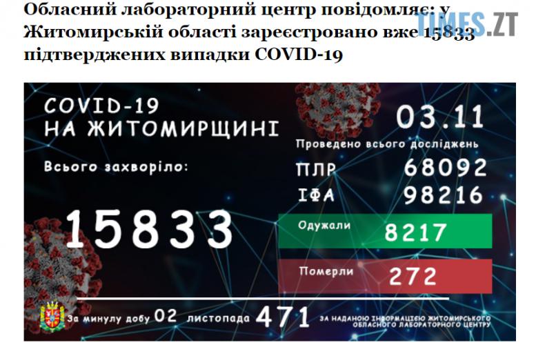 """Screenshot 1 1 e1604391351447 - За останню добу в Житомирській області зафіксували 471 випадок захворювання """"короною"""""""