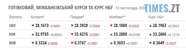 Screenshot 1 10 - Паливні ціни на заправках в Житомирськіій області та курс валют 13 листопада