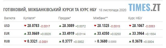 Screenshot 1 13 - Паливні ціни на заправках в Житомирській області та курс валют на 18 листопада