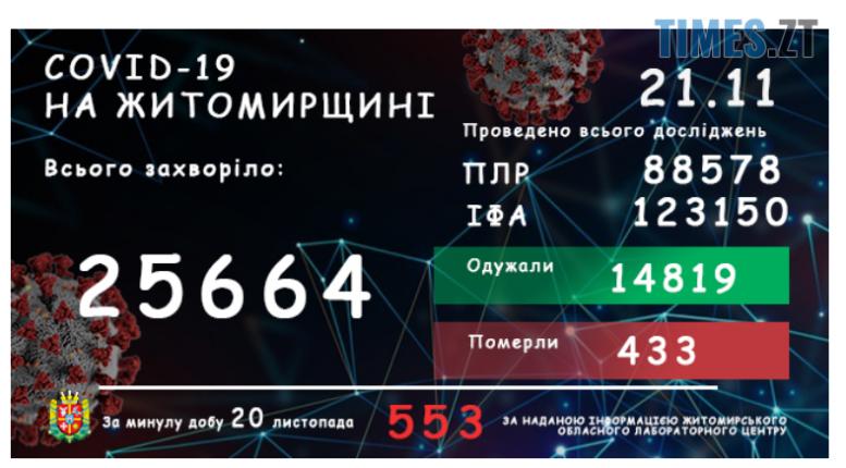 Screenshot 1 17 e1605950443173 - У Житомирській області за добу зареєстрували ще 553 людини, інфікованих covid-19