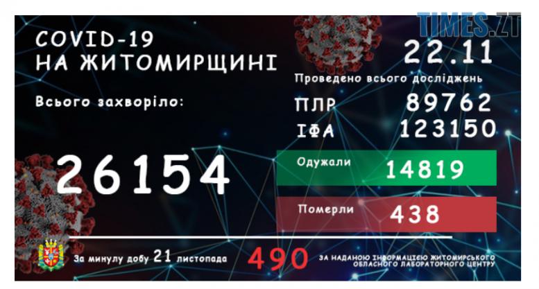 Screenshot 1 18 e1606037725673 - У Житомирській області за добу зареєстрували ще 490 людей, інфікованих covid-19