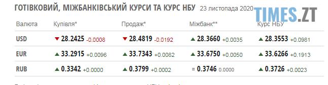 Screenshot 1 19 - Паливні ціни на заправках в Житомирській області та курс валют 23 жовтня