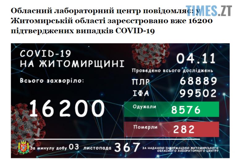 Screenshot 1 2 e1604478721986 - У Житомирській області наявність COVID лабораторно підтвердили ще 367 жителям