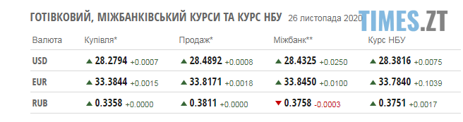 Screenshot 1 23 - Курс валют та паливні ціни на заправках в Житомирській області