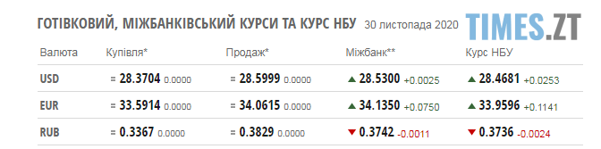 Screenshot 1 25 - Паливні ціни на заправках в Житомирській області та курс валют на 30 листопада