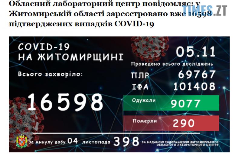 Screenshot 1 3 e1604565384441 - У Житомирській області коронавірусом інфікувалися ще 398 жителів