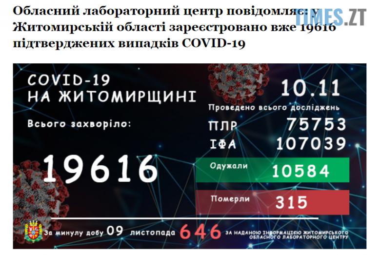 Screenshot 1 6 e1604992759638 - Ще 646 випадків інфікування коронавірусом виявили серед жителів Житомирської області