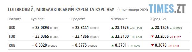 Screenshot 1 7 - Паливні ціни на заправках в Житомирській області та курс валют 11 листопада