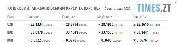 Screenshot 1 9 - Паливні ціни на заправках в Житомирській області та курс валют на 12 листопада