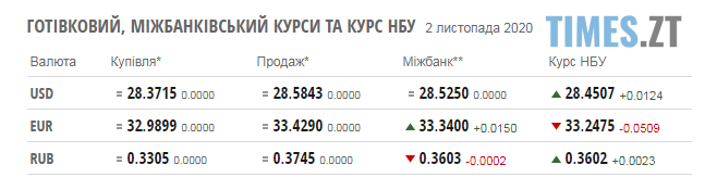 Screenshot 1 - Паливні ціни на заправках Житомирщини та курс валют станом на 2 листопада