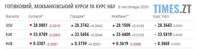 Screenshot 11 - Паливні ціни на заправках Житомирської області та курс валют 9 листопада
