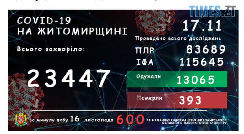 Screenshot 2 14 e1605601806262 - На Житомирщині за останню добу виявили ще шість сотень інфікованих коронавірусом жителів