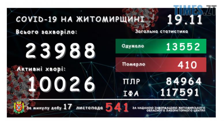 Screenshot 2 15 e1605692305107 - На Житомирщині за останню добу виявили ще понад 500 інфікованих коронавірусом
