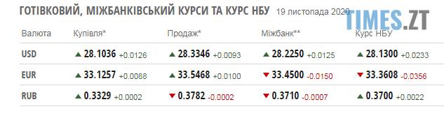 Screenshot 2 16 - Паливні ціни на заправках в Житомирській області та курс валют на 19 листопада