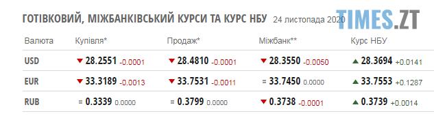 Screenshot 2 19 - Паливні ціни та курс валют на 24 листопада