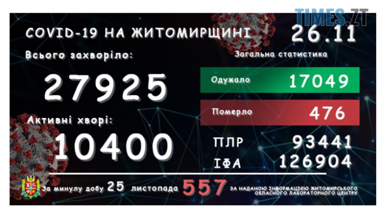 Screenshot 2 20 e1606375550220 - У Житомирській області кількість інфікованих на covid-19 знову різко збільшилася